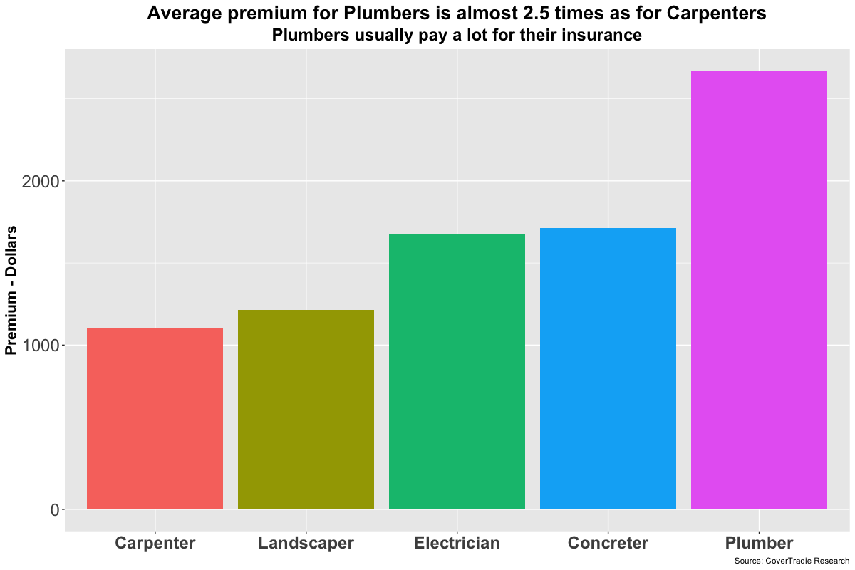 average cost of tradies public liability insurance queensland
