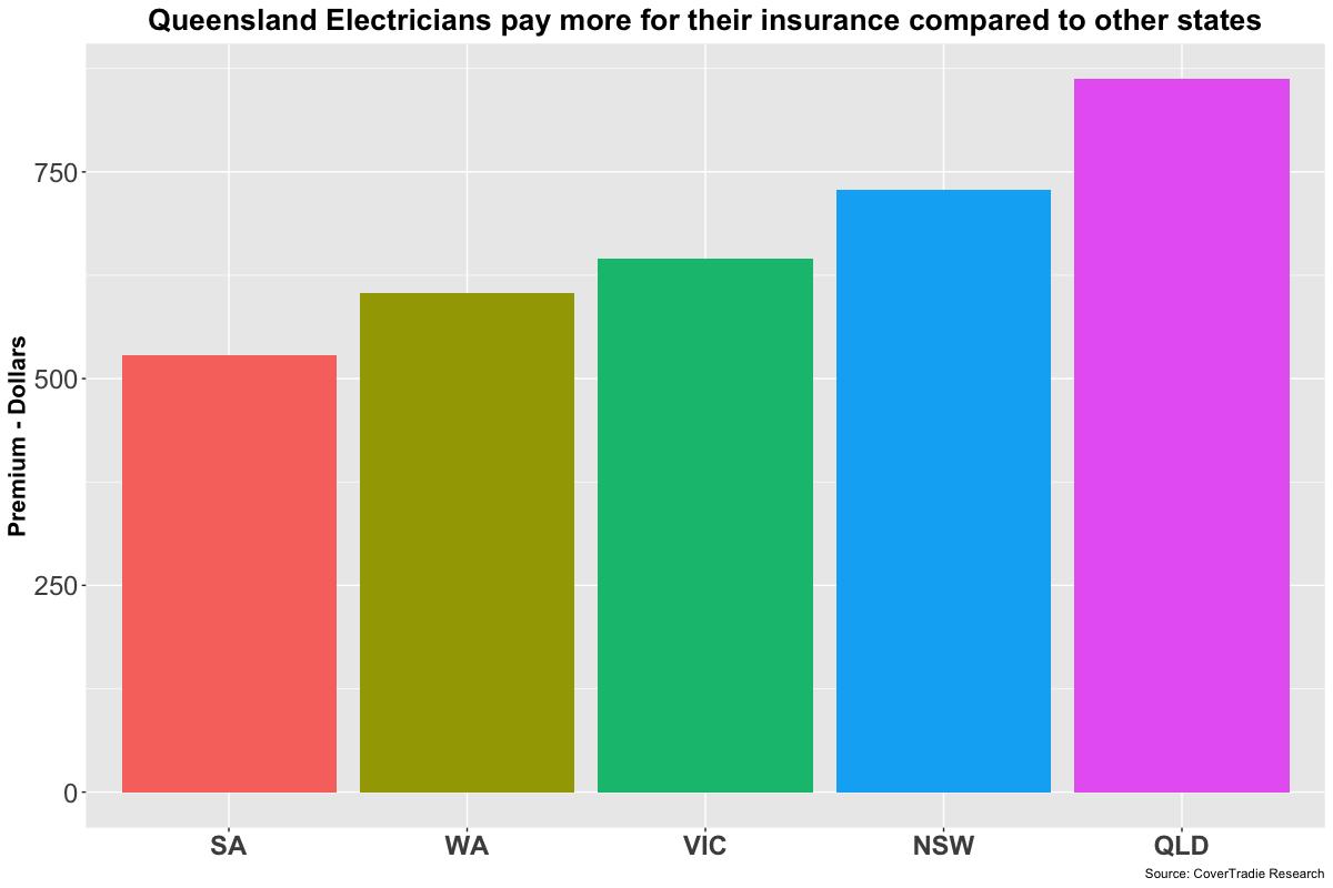 queensland electrician insurance