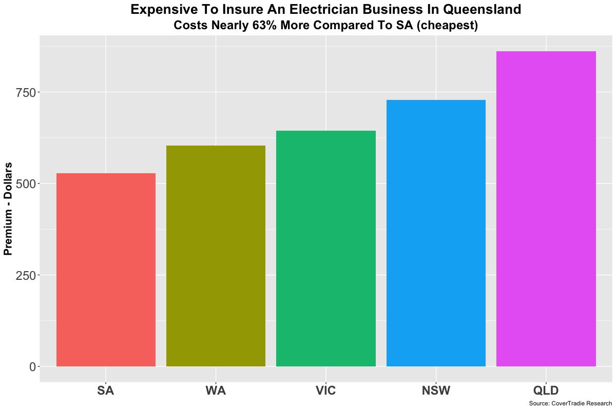 public liability insurance electrical contractors qld