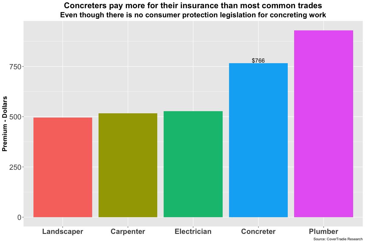 public liability insurance for concreters comparison