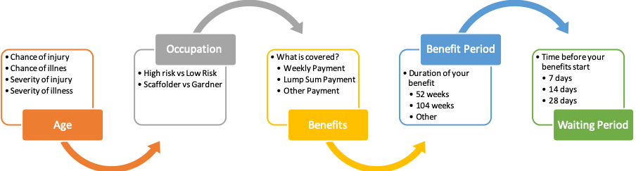 how personal accident insurance works