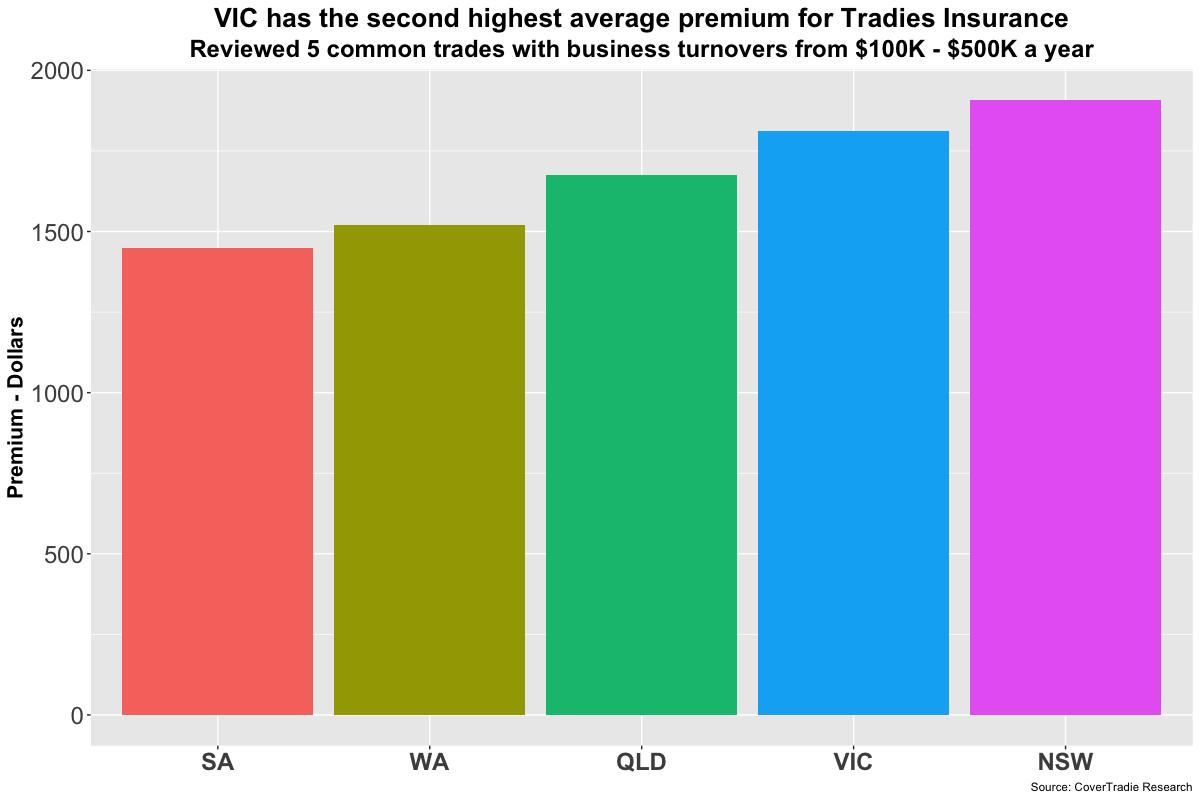 Public Liability Insurance Cost Victoria